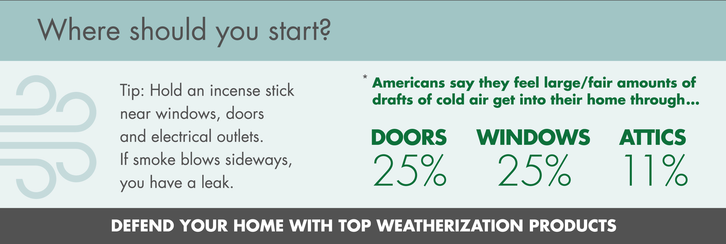Infographic that gives the percentages of where Americans feel drafts in their homes are coming from